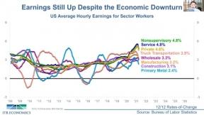 Economic Update May 2021